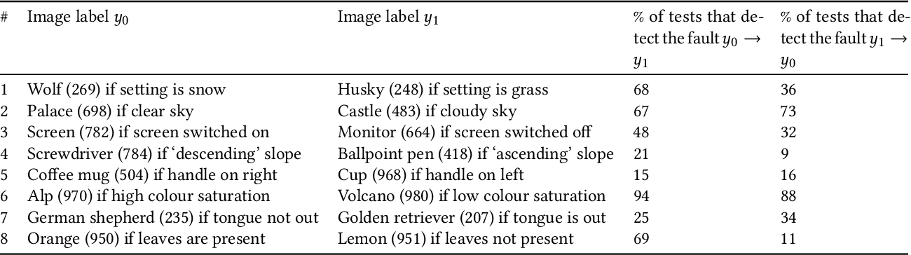 Figure 3 for Exposing Previously Undetectable Faults in Deep Neural Networks