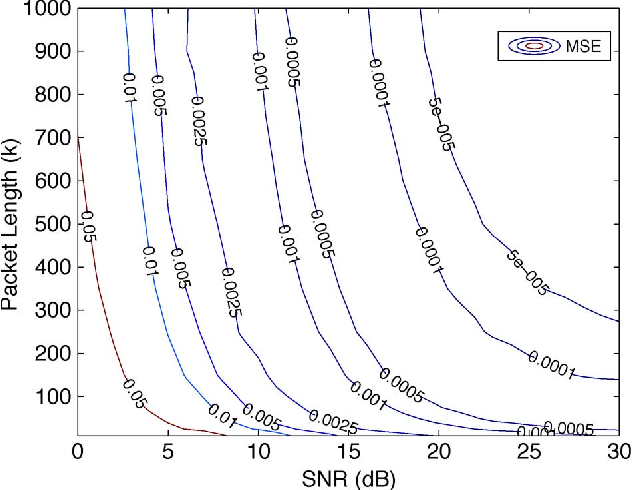 snr estimation in a non coherent bfsk receiver with a carrier Phase Shift Keying snr estimation in a non coherent bfsk receiver with a carrier frequency offset semantic scholar