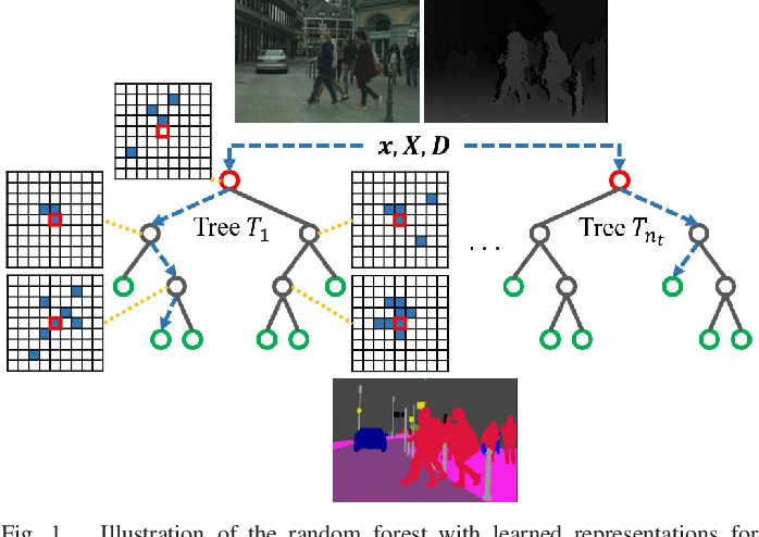 Figure 1 for Random Forest with Learned Representations for Semantic Segmentation