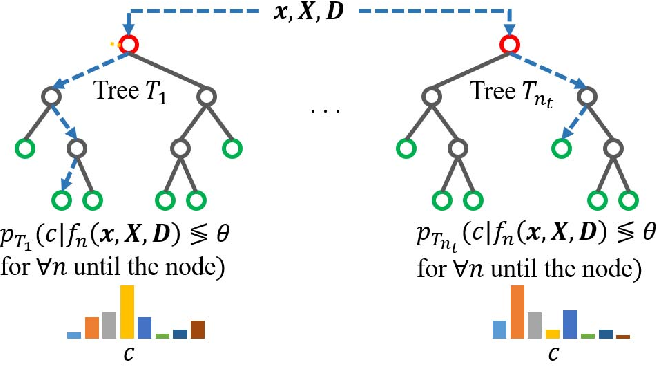 Figure 3 for Random Forest with Learned Representations for Semantic Segmentation