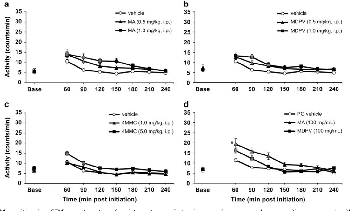 Figure 2 from Locomotor Stimulant and Rewarding Effects of