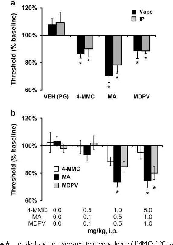 Figure 6 from Locomotor Stimulant and Rewarding Effects of