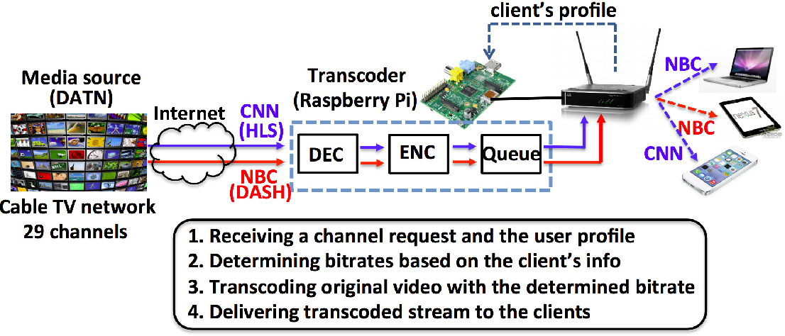 Figure 6 from Low-Cost Video Transcoding at the Wireless