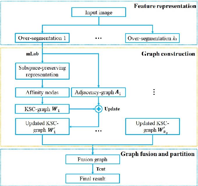 Figure 3 for Affinity Fusion Graph-based Framework for Natural Image Segmentation