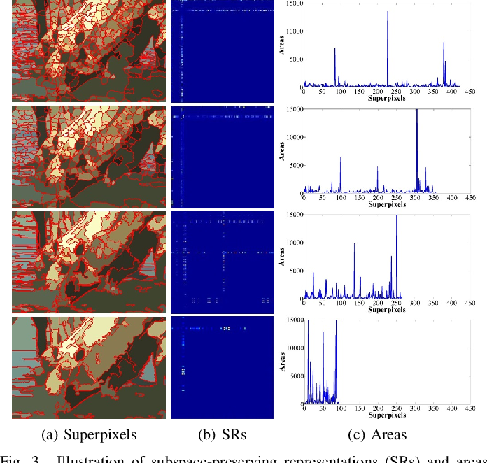Figure 4 for Affinity Fusion Graph-based Framework for Natural Image Segmentation