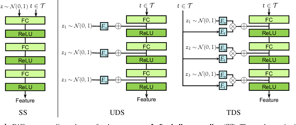 Figure 1 for Task-Aware Deep Sampling for Feature Generation