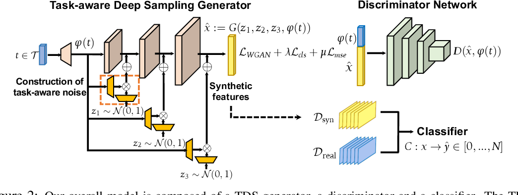 Figure 2 for Task-Aware Deep Sampling for Feature Generation