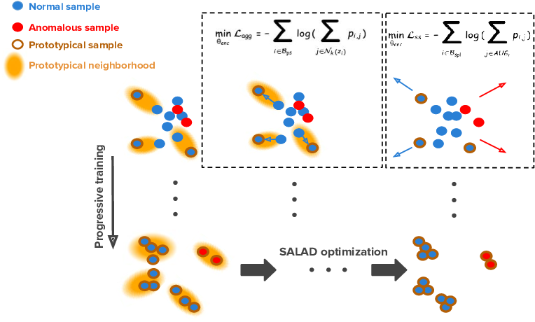 Figure 2 for Anomaly Detection on X-Rays Using Self-Supervised Aggregation Learning