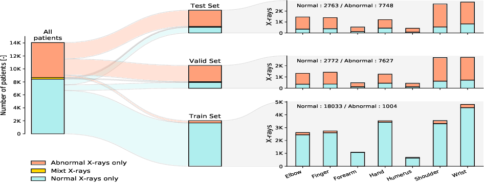 Figure 4 for Anomaly Detection on X-Rays Using Self-Supervised Aggregation Learning