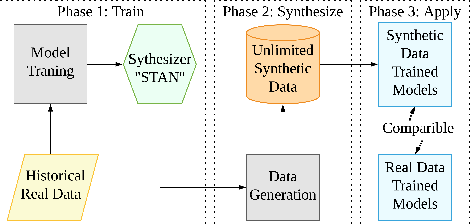 Figure 1 for STAN: Synthetic Network Traffic Generation using Autoregressive Neural Models