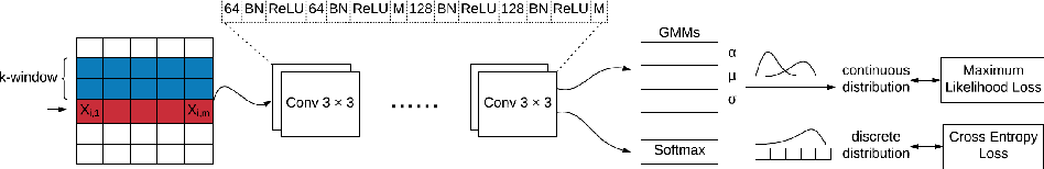 Figure 3 for STAN: Synthetic Network Traffic Generation using Autoregressive Neural Models
