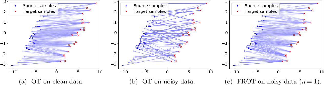 Figure 1 for Feature Robust Optimal Transport for High-dimensional Data