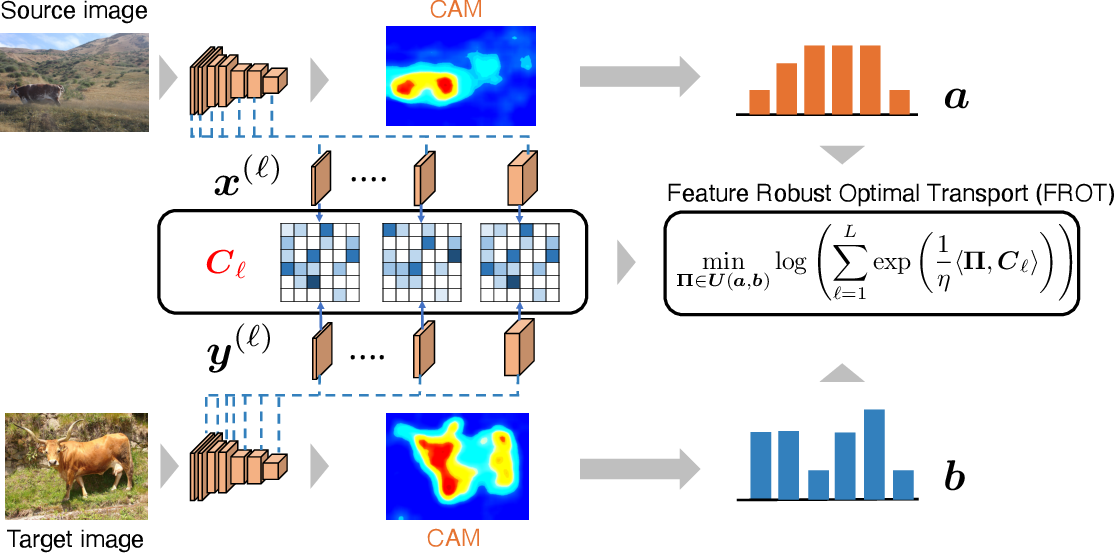 Figure 3 for Feature Robust Optimal Transport for High-dimensional Data