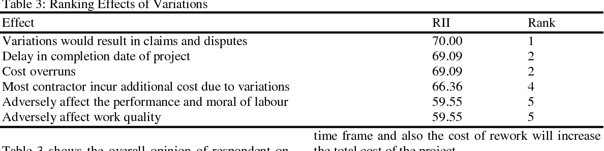 Table 3 from A Comparative Study of Causes of Change Orders