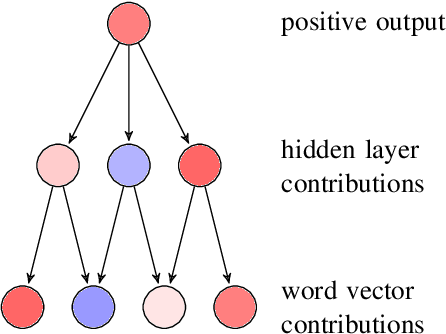 Figure 1 for Train, Sort, Explain: Learning to Diagnose Translation Models