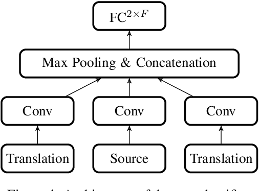 Figure 3 for Train, Sort, Explain: Learning to Diagnose Translation Models