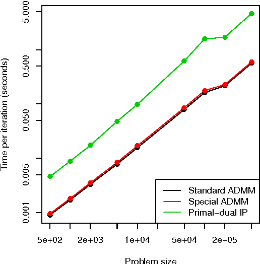 Figure 4 for Fast and Flexible ADMM Algorithms for Trend Filtering