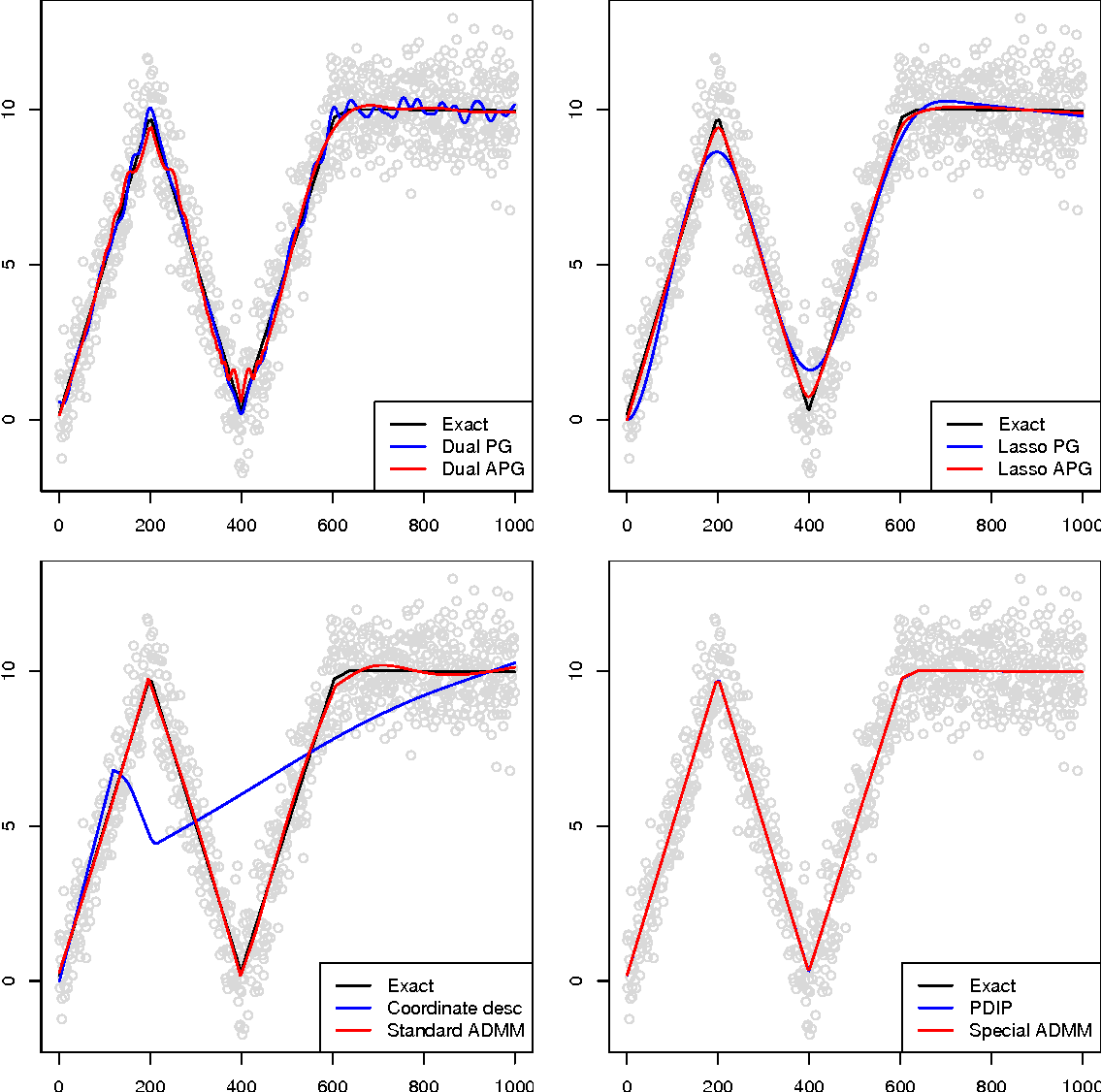 Figure 1 for Fast and Flexible ADMM Algorithms for Trend Filtering
