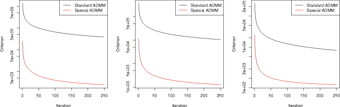 Figure 2 for Fast and Flexible ADMM Algorithms for Trend Filtering