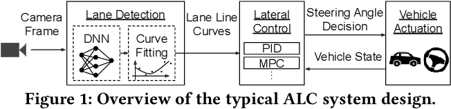 Figure 1 for Hold Tight and Never Let Go: Security of Deep Learning based Automated Lane Centering under Physical-World Attack