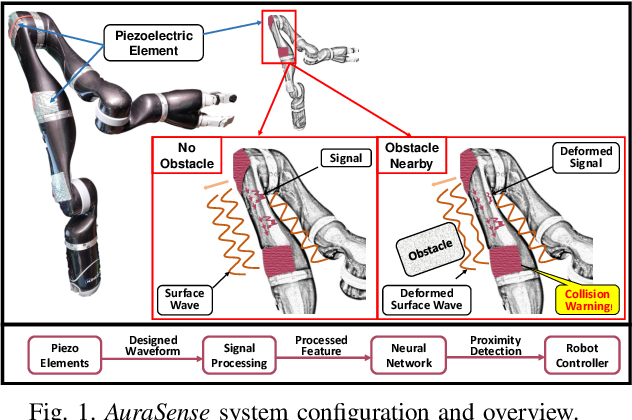 Figure 1 for AuraSense: Robot Collision Avoidance by Full Surface Proximity Detection