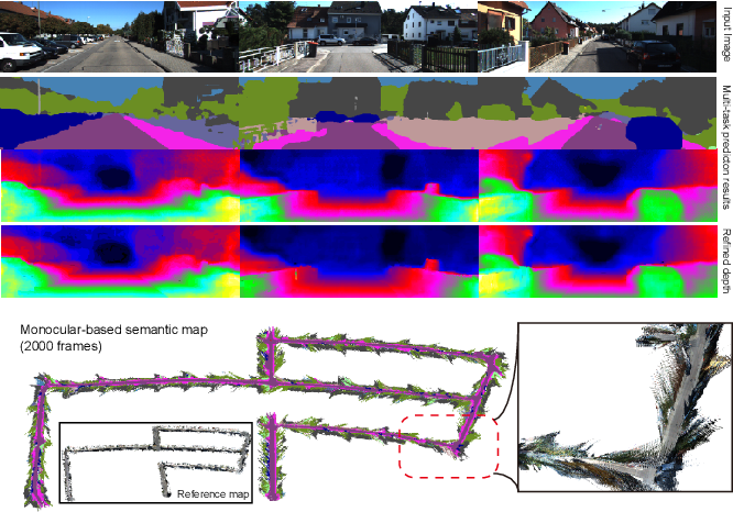 Figure 1 for Towards Building the Semantic Map from a Monocular Camera with a Multi-task Network