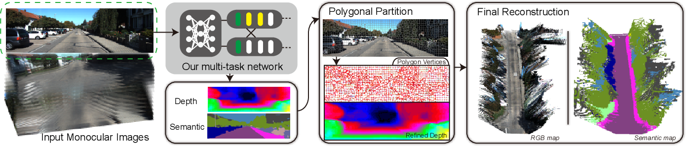 Figure 2 for Towards Building the Semantic Map from a Monocular Camera with a Multi-task Network