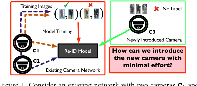 Figure 1 for Unsupervised Adaptive Re-identification in Open World Dynamic Camera Networks