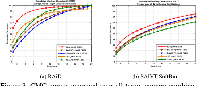 Figure 4 for Unsupervised Adaptive Re-identification in Open World Dynamic Camera Networks