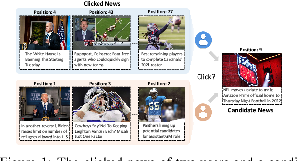 Figure 1 for DebiasGAN: Eliminating Position Bias in News Recommendation with Adversarial Learning