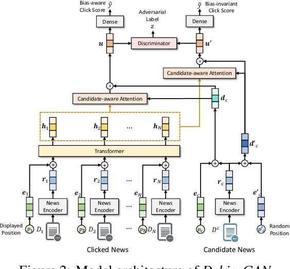 Figure 3 for DebiasGAN: Eliminating Position Bias in News Recommendation with Adversarial Learning