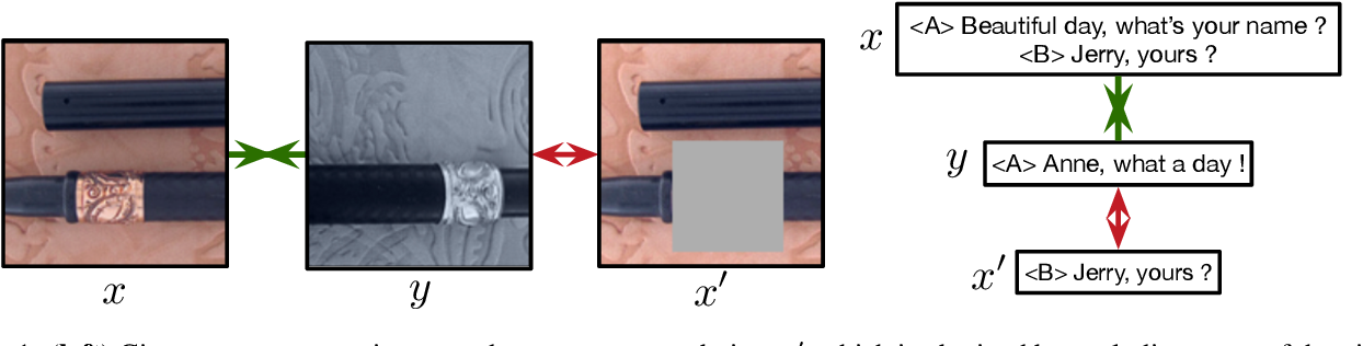 Figure 1 for Decomposed Mutual Information Estimation for Contrastive Representation Learning