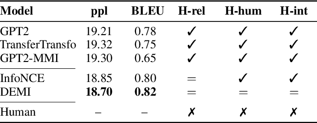 Figure 4 for Decomposed Mutual Information Estimation for Contrastive Representation Learning