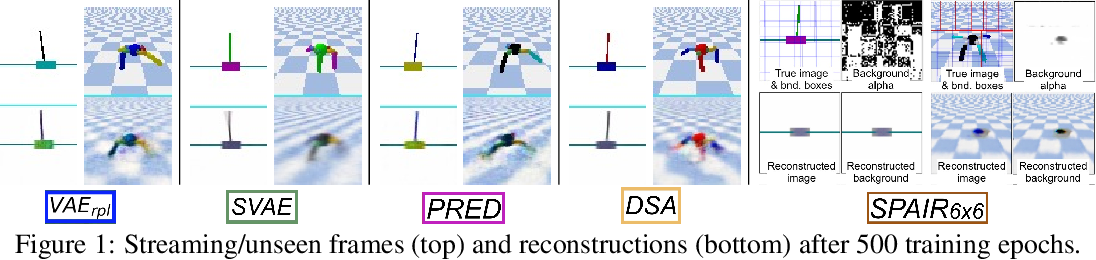 Figure 2 for Analytic Manifold Learning: Unifying and Evaluating Representations for Continuous Control