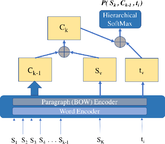 Figure 2 for Modeling Topical Coherence in Discourse without Supervision