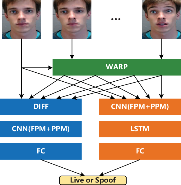 Figure 1 for Two-stream Convolutional Networks for Multi-frame Face Anti-spoofing