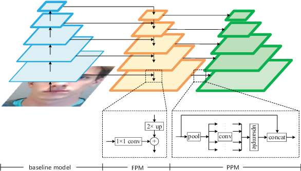 Figure 3 for Two-stream Convolutional Networks for Multi-frame Face Anti-spoofing