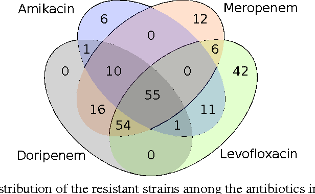 Figure 2 for Learning interpretable models of phenotypes from whole genome sequences with the Set Covering Machine