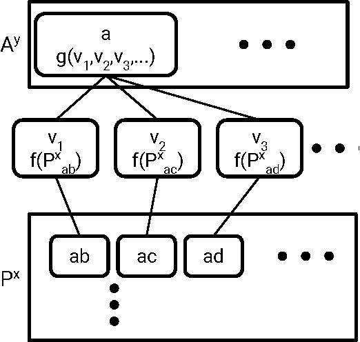 Figure 3 for Molecular Graph Convolutions: Moving Beyond Fingerprints