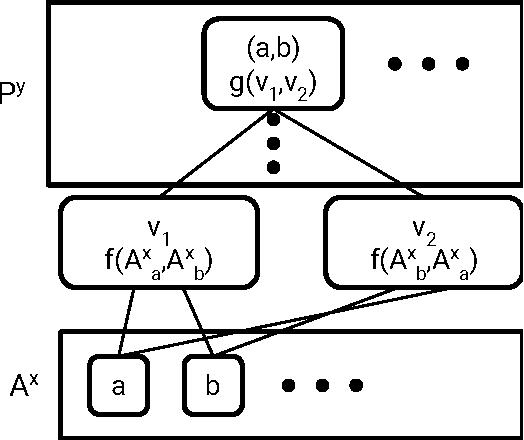 Figure 4 for Molecular Graph Convolutions: Moving Beyond Fingerprints