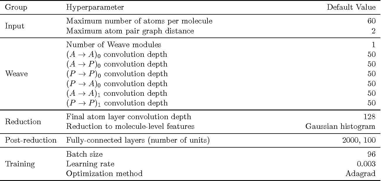 Figure 2 for Molecular Graph Convolutions: Moving Beyond Fingerprints