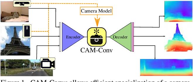 Figure 1 for CAM-Convs: Camera-Aware Multi-Scale Convolutions for Single-View Depth