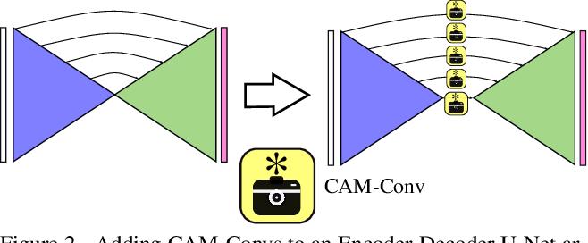 Figure 3 for CAM-Convs: Camera-Aware Multi-Scale Convolutions for Single-View Depth