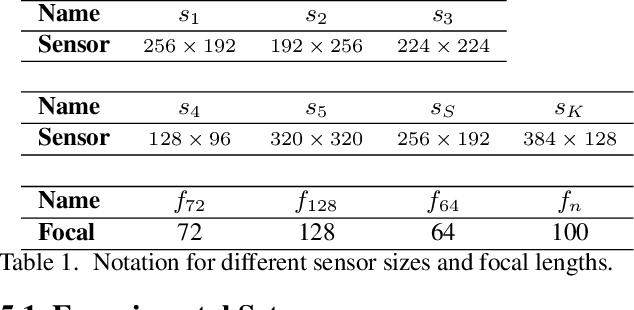 Figure 2 for CAM-Convs: Camera-Aware Multi-Scale Convolutions for Single-View Depth