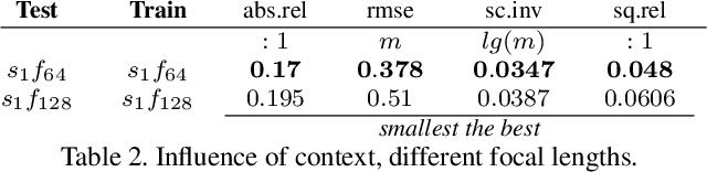 Figure 4 for CAM-Convs: Camera-Aware Multi-Scale Convolutions for Single-View Depth