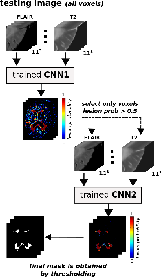 Figure 3 for Improving automated multiple sclerosis lesion segmentation with a cascaded 3D convolutional neural network approach