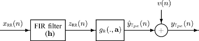 Fig. 4. Block diagram describing the [RR, Tpe ] relationship consisting of a time invariant FIR filter (impulse response h) and a nonlinear function gk (., a) described by the parameter vector a. v(n) accounts for the output error.