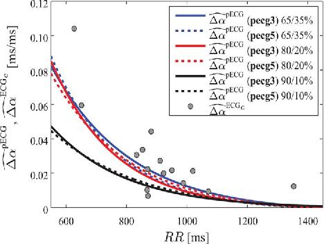 Fig. 10. APDR slope dispersion estimates from the tilt test recordings