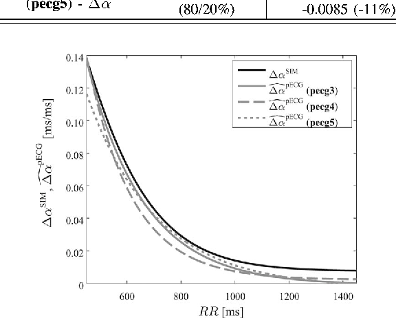 Fig. 11. APDR slope dispersion, ΔαSIM , for the cell type distribution 80%/20%, and the proposed estimate measured from the pseudo-ECG in pecg3, pecg4, and pecg5.