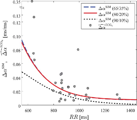 Fig. 12. APDR slope dispersion, ΔαSIM , computed as a function of RR for